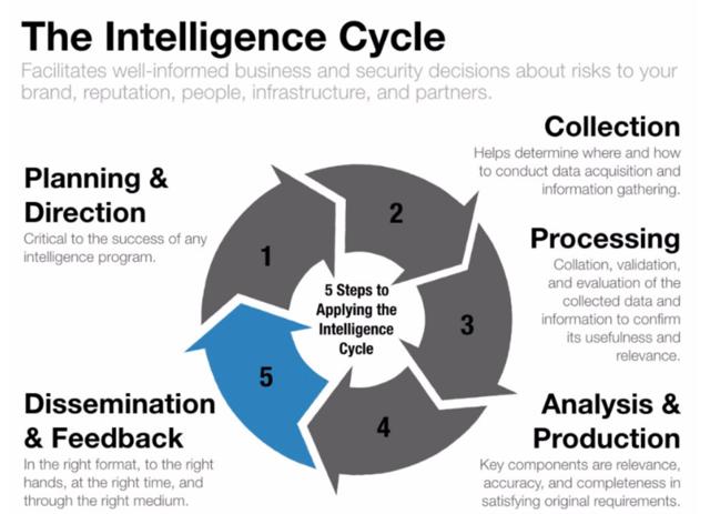 IntelligenceCycle-1