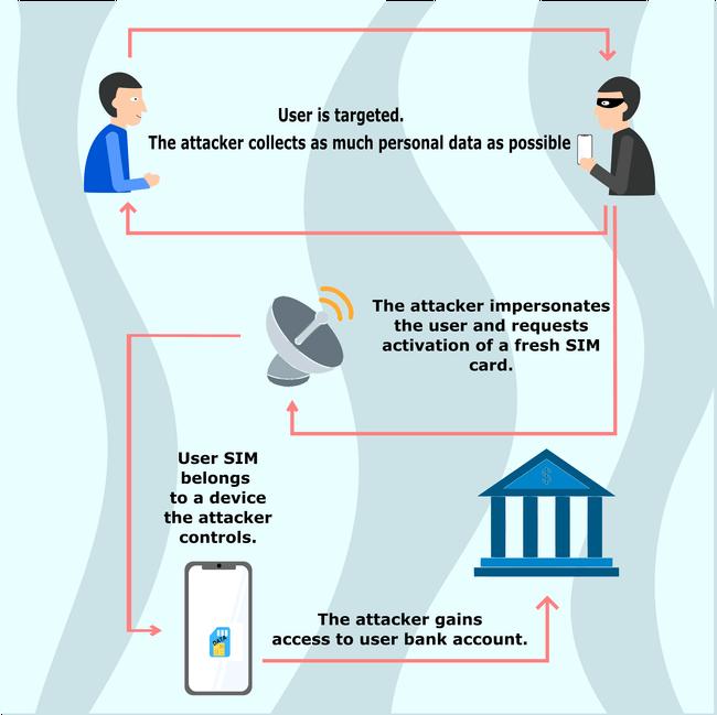 SIM_Swap_attack_infographic